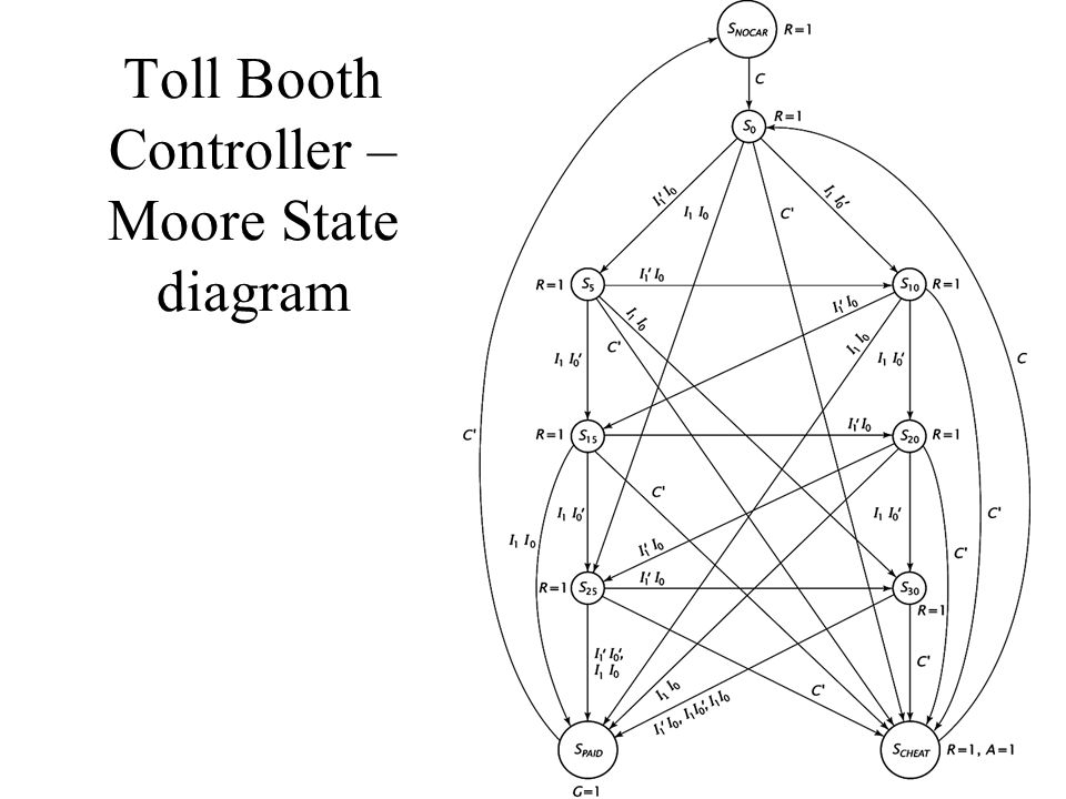 Toll Booth Controller – Moore State diagram