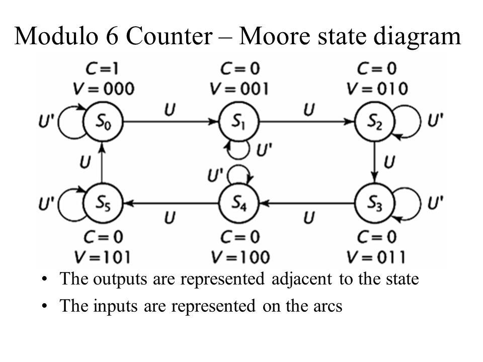 Modulo 6 Counter – Moore state diagram