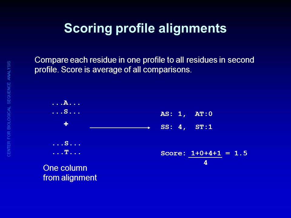 Scoring profile alignments