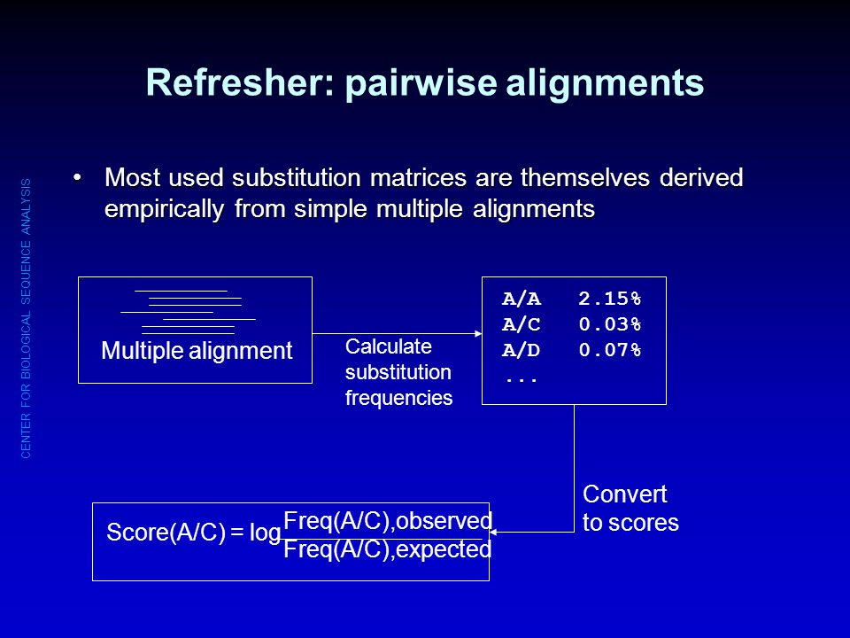 Refresher: pairwise alignments
