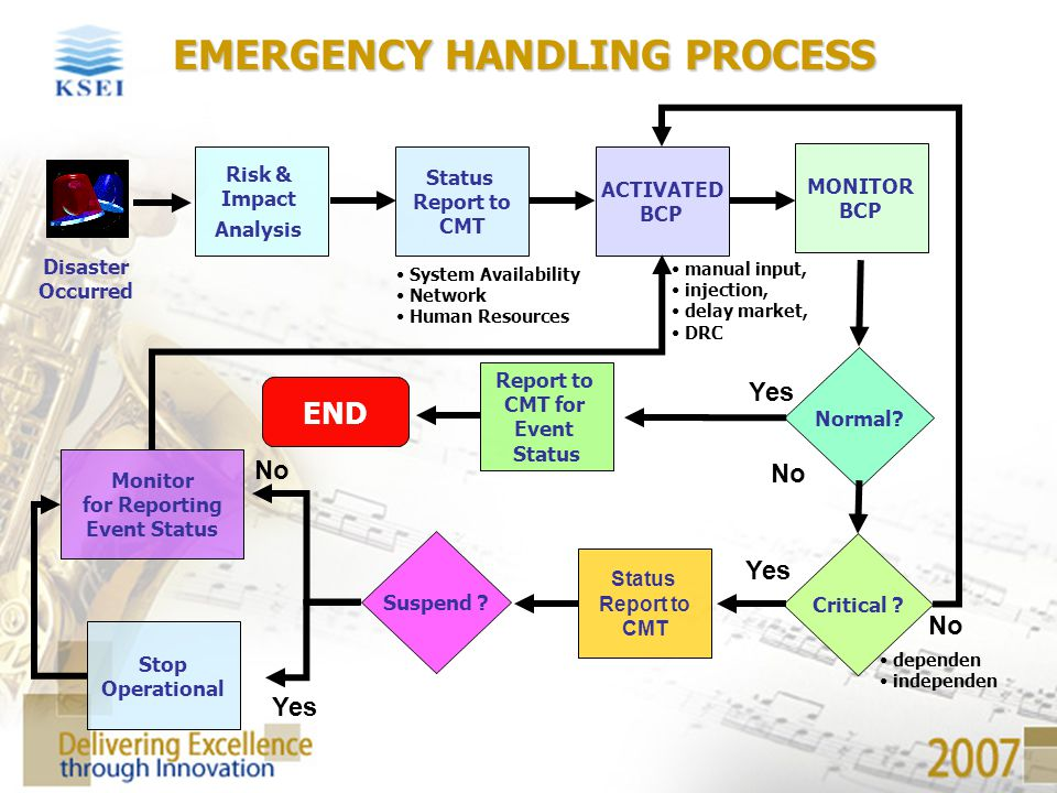 EMERGENCY HANDLING PROCESS