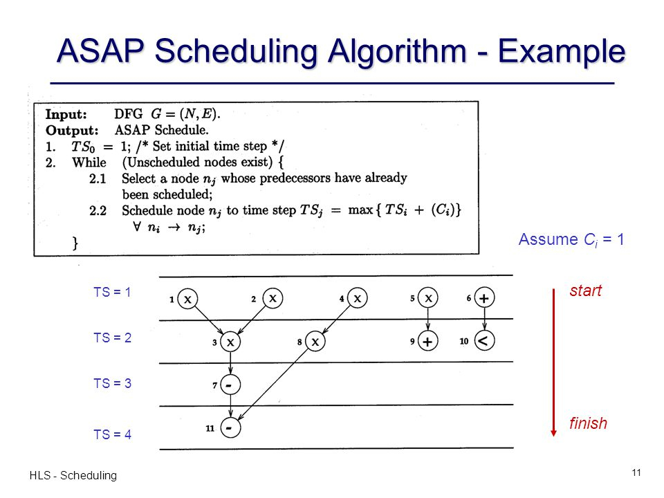 ASAP Scheduling Algorithm - Example