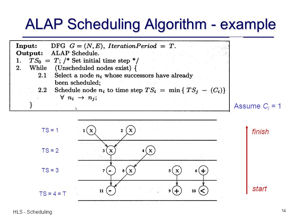 ALAP Scheduling Algorithm - example