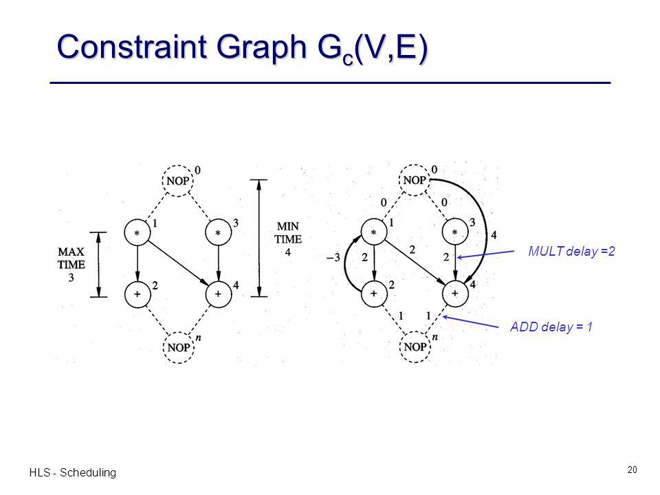 Constraint Graph Gc(V,E)