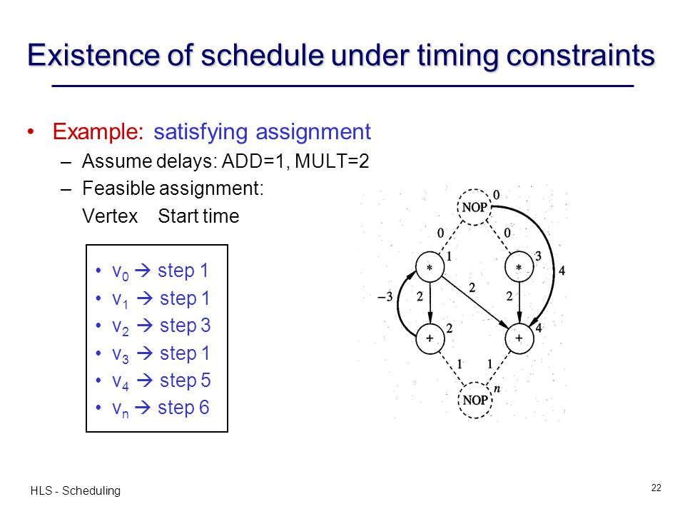 Existence of schedule under timing constraints