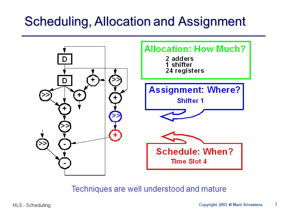 Scheduling, Allocation and Assignment