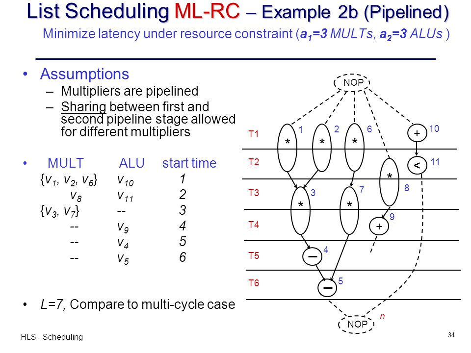 List Scheduling ML-RC – Example 2b (Pipelined) Minimize latency under resource constraint (a1=3 MULTs, a2=3 ALUs )