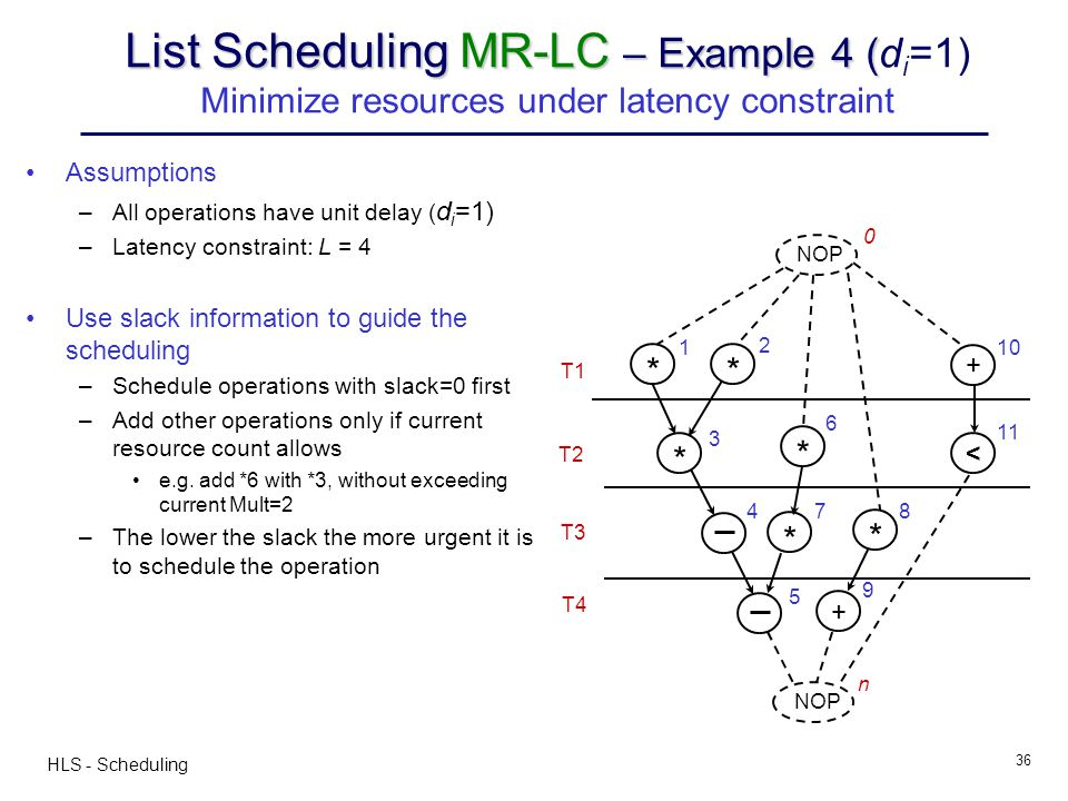 List Scheduling MR-LC – Example 4 (di=1) Minimize resources under latency constraint