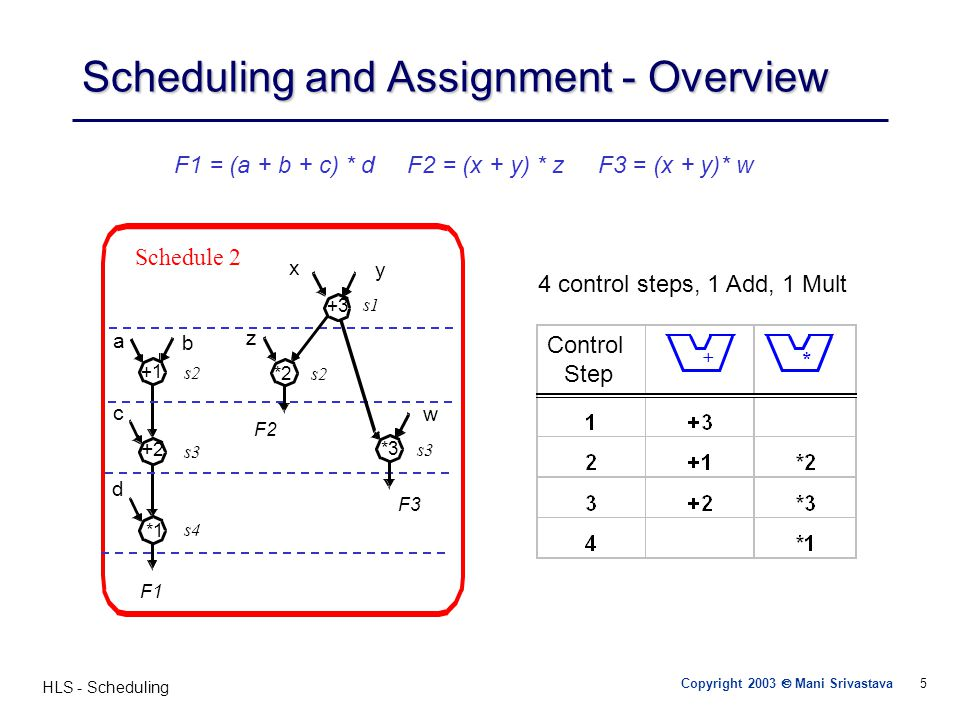 Scheduling and Assignment - Overview