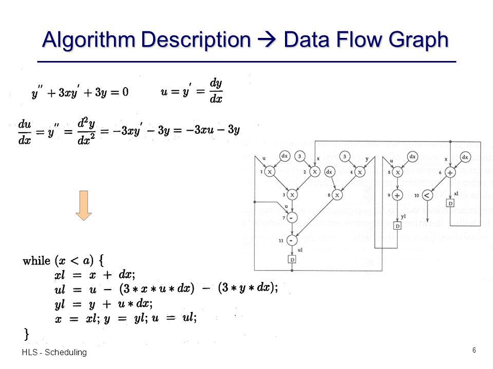 Algorithm Description  Data Flow Graph