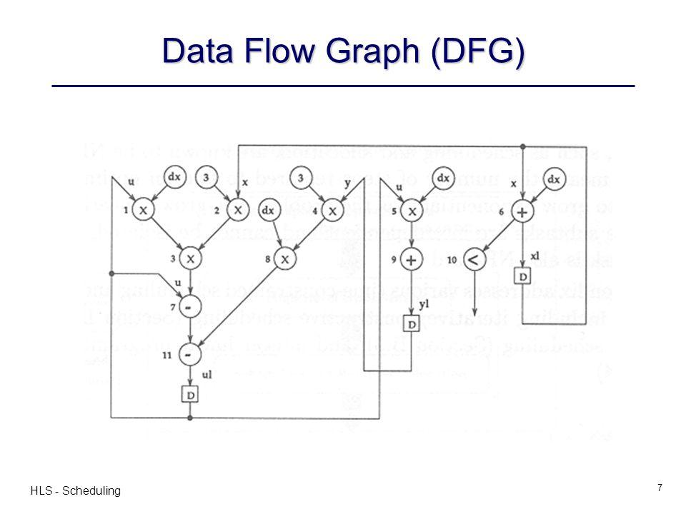 Data Flow Graph (DFG) HLS - Scheduling