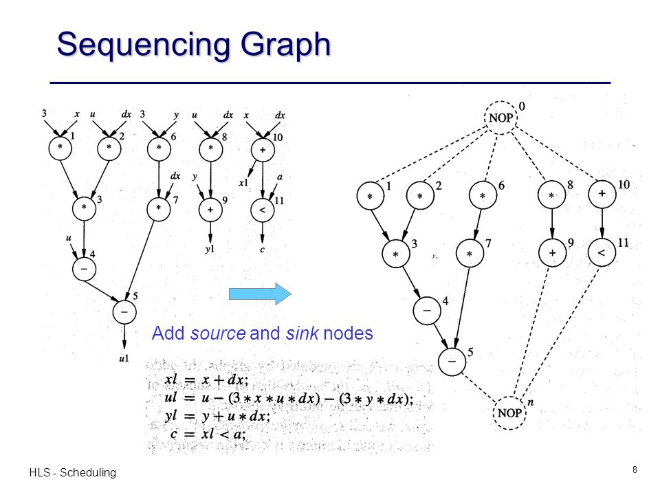 Sequencing Graph Add source and sink nodes HLS - Scheduling