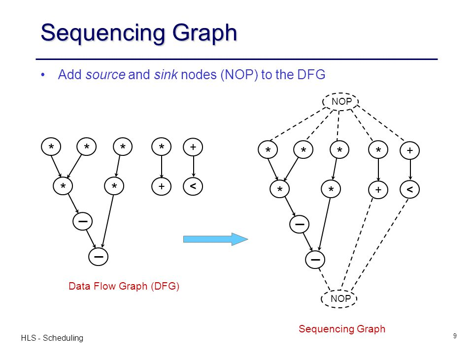 Sequencing Graph * * Add source and sink nodes (NOP) to the DFG + <