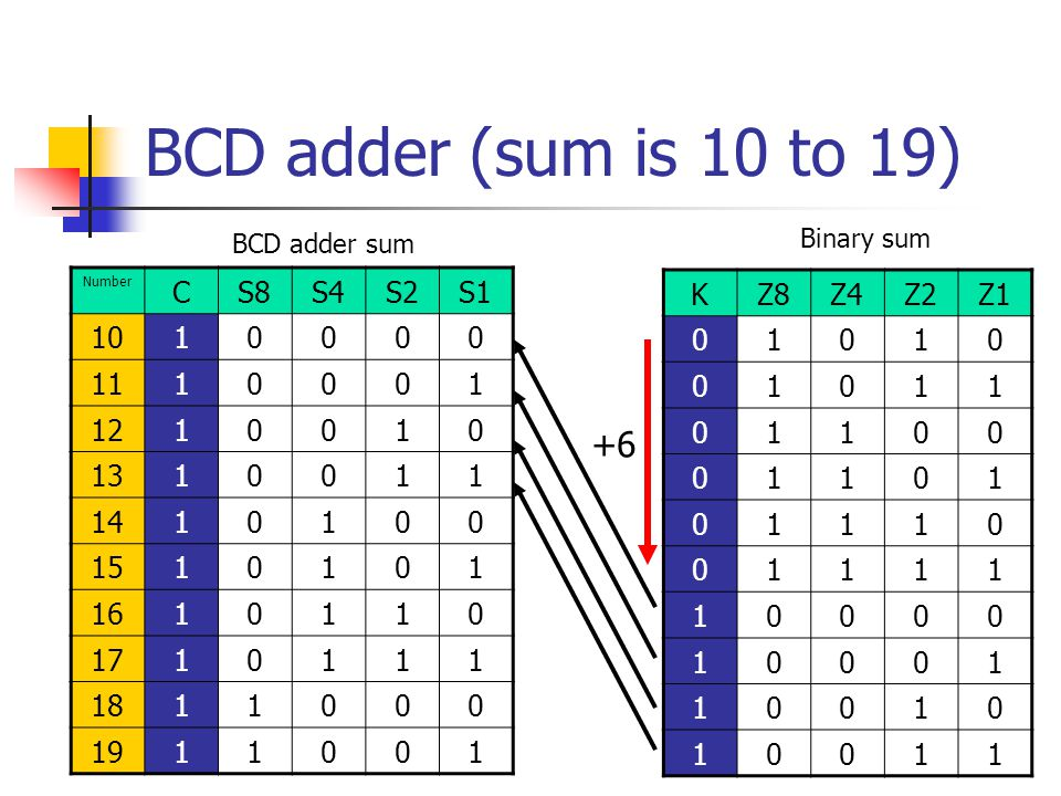 BCD adder (sum is 10 to 19) +6 C S8 S4 S2 S1 10 1 11 12 13 14 15 16 17