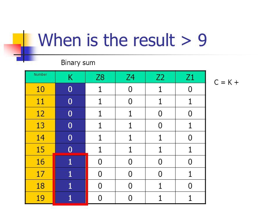 When is the result > 9 K Z8 Z4 Z2 Z1 10 1 11 12 13 14 15 16 17 18