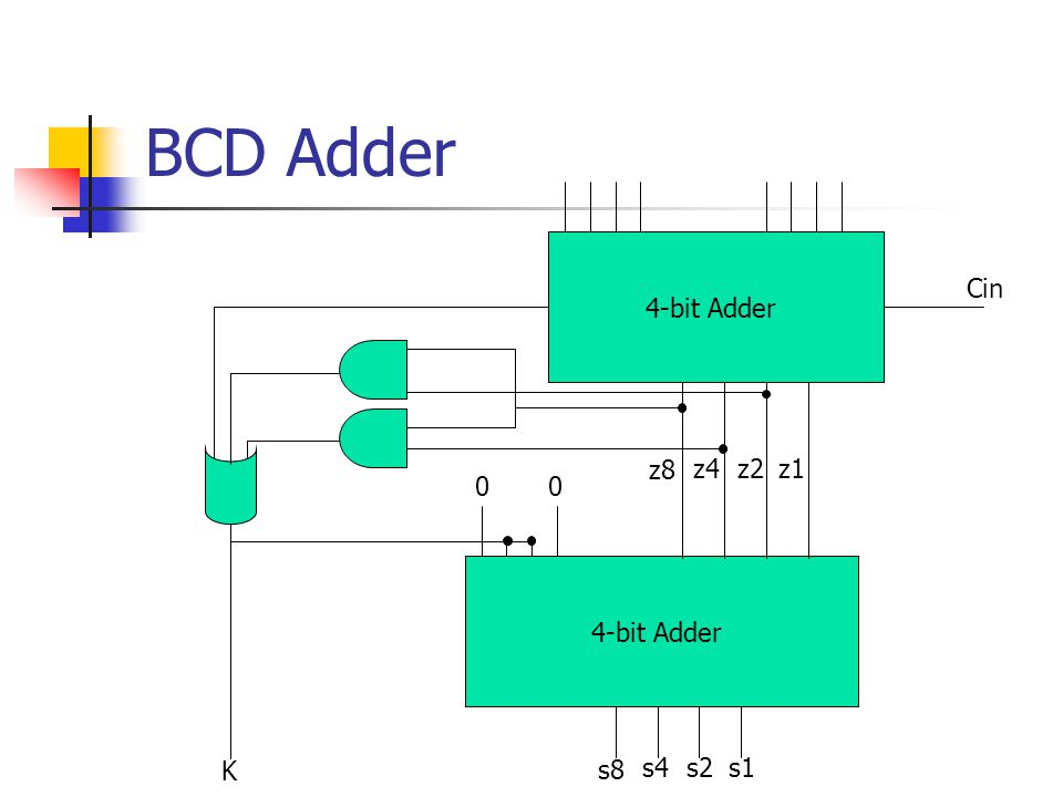BCD Adder 4-bit Adder Cin z8 z4 z2 z1 4-bit Adder K s8 s4 s2 s1