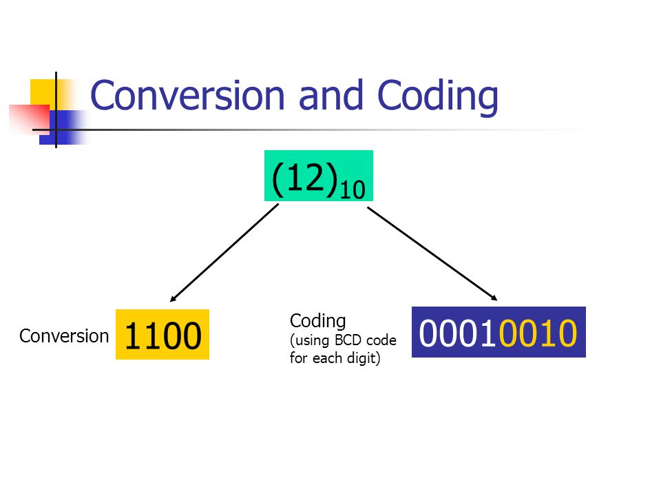 Conversion and Coding (12)10 00010010 1100 Coding Conversion