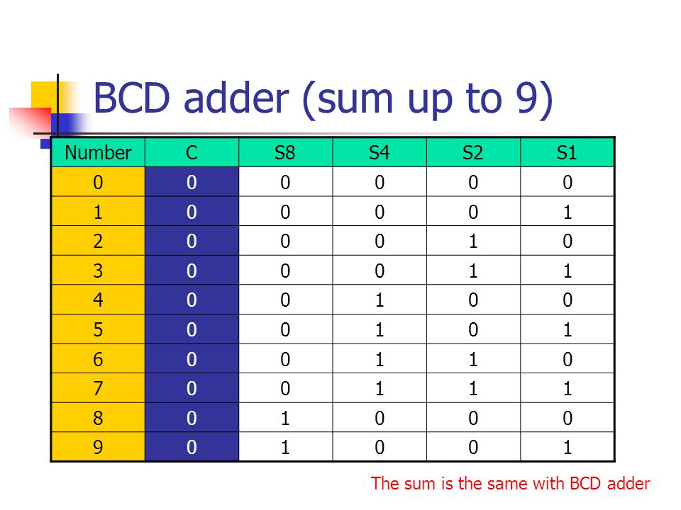 BCD adder (sum up to 9) Number C S8 S4 S2 S1 1 2 3 4 5 6 7 8 9