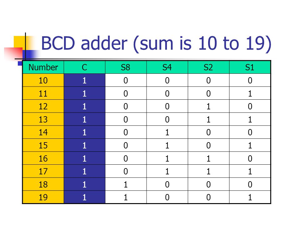 BCD adder (sum is 10 to 19) Number C S8 S4 S2 S1 10 1 11 12 13 14 15