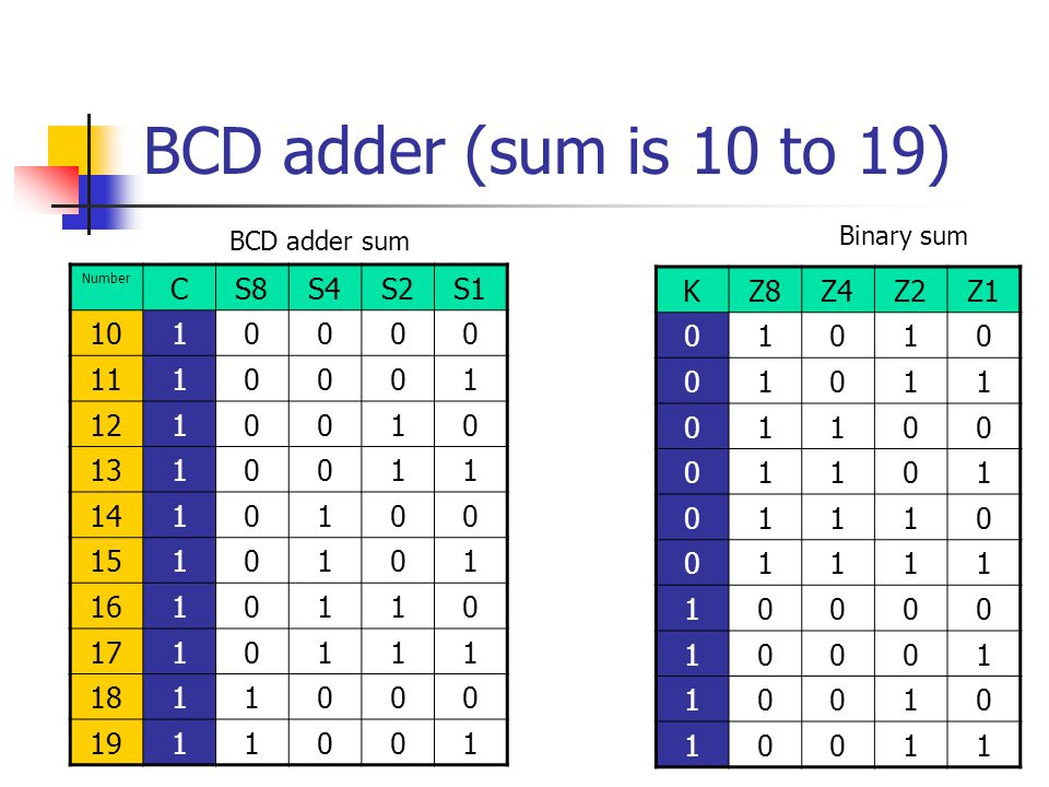 BCD adder (sum is 10 to 19) C S8 S4 S2 S1 10 1 11 12 13 14 15 16 17 18