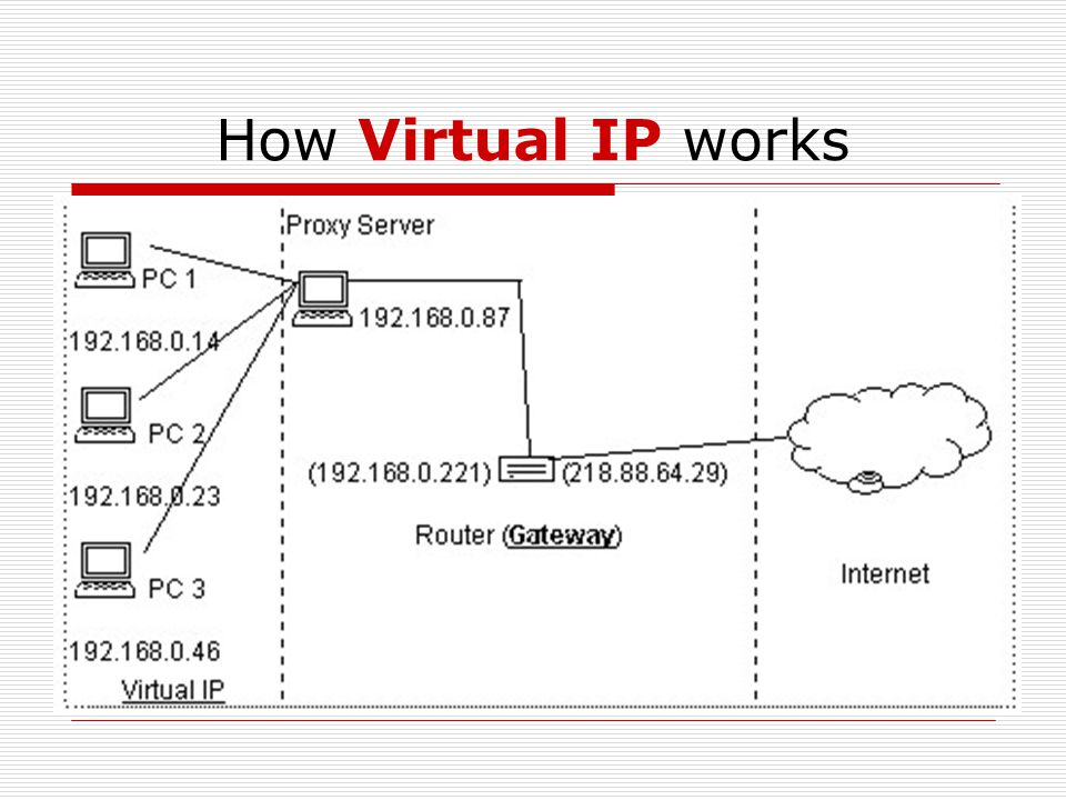 How Virtual IP works Some of the IP addresses are reserved for private network (ie: LAN). E.g. 10.X.X.X or X.X.