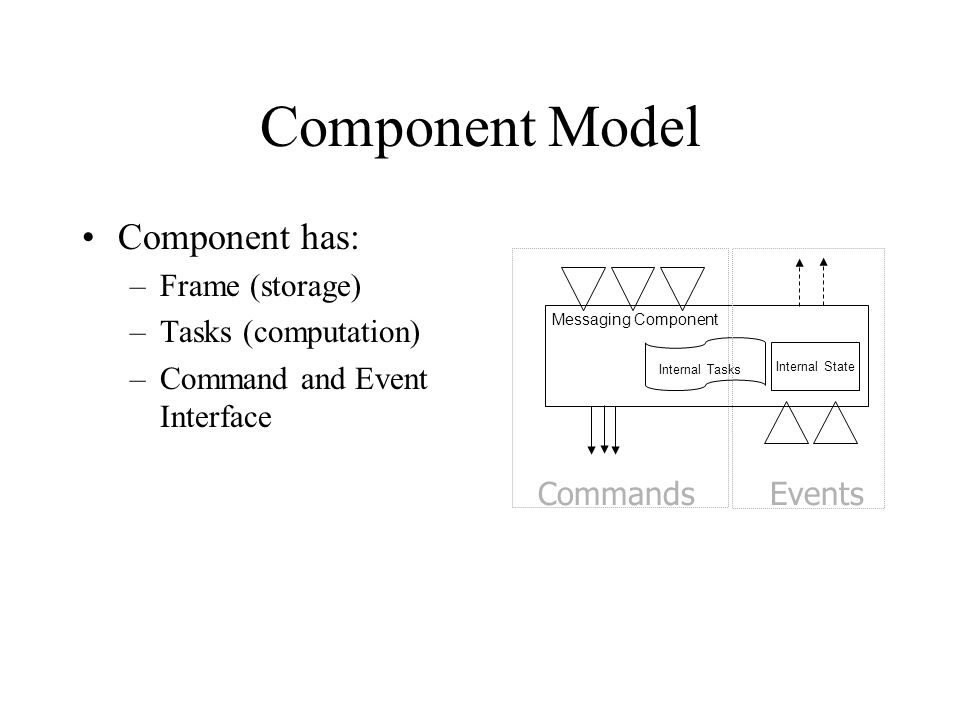 Component Model Component has: Frame (storage) Tasks (computation)