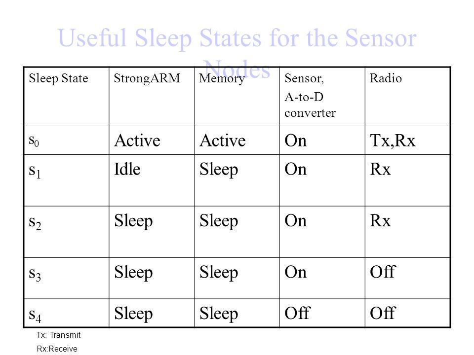 Useful Sleep States for the Sensor Nodes