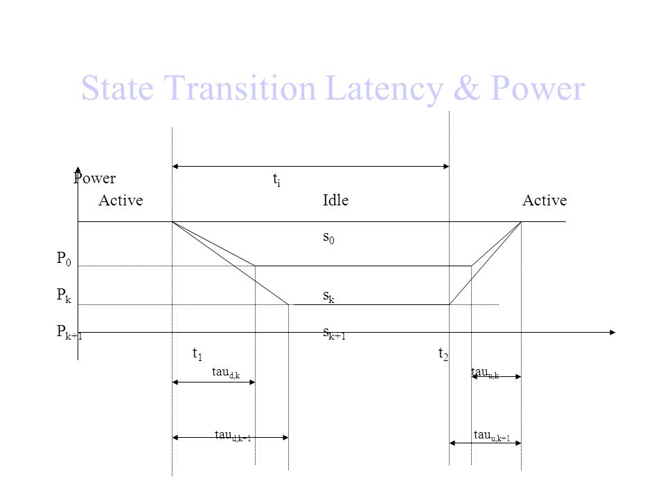 State Transition Latency & Power