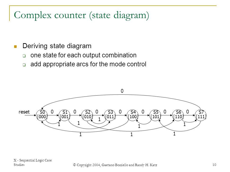 Complex counter (state diagram)