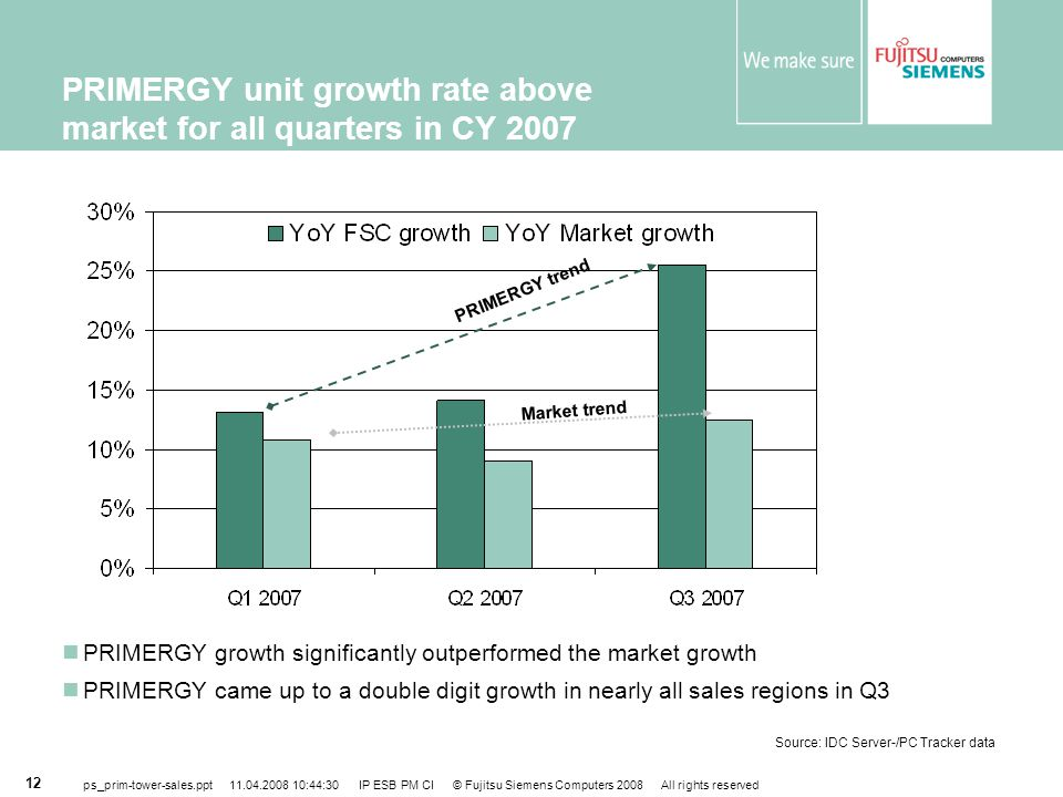 PRIMERGY unit growth rate above market for all quarters in CY 2007