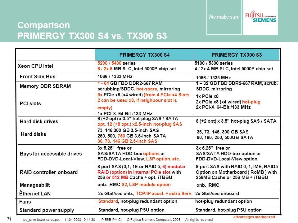 Comparison PRIMERGY TX300 S4 vs. TX300 S3