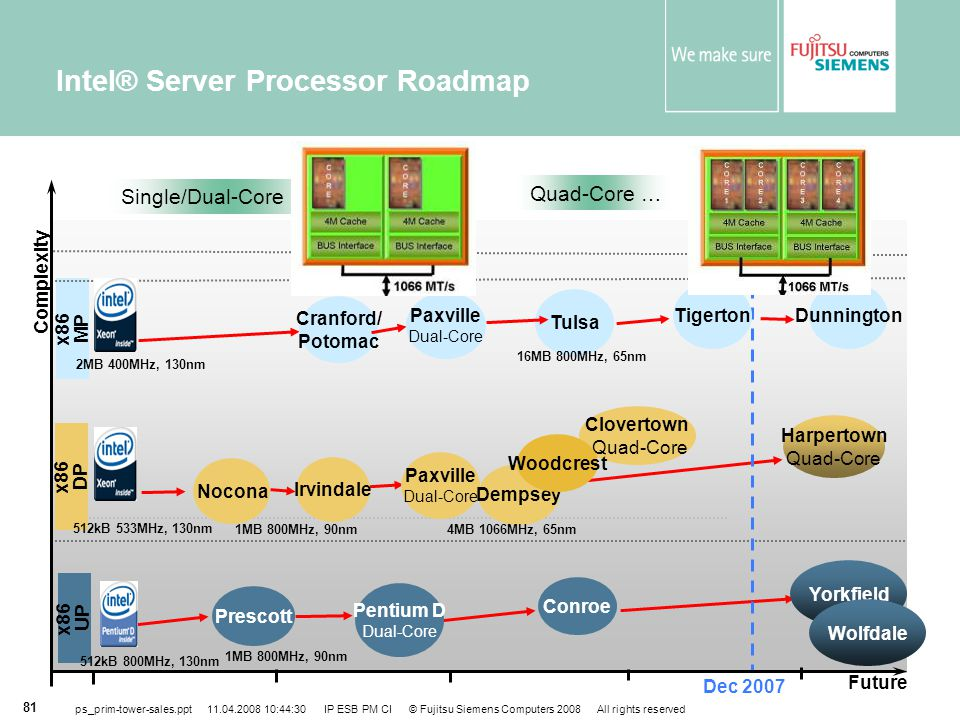 Intel® Server Processor Roadmap