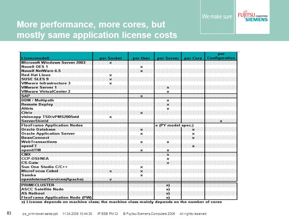 More performance, more cores, but mostly same application license costs