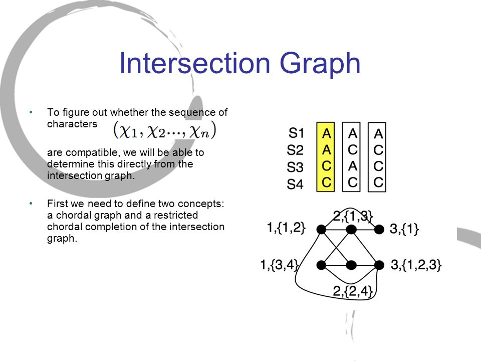Intersection Graph To figure out whether the sequence of characters