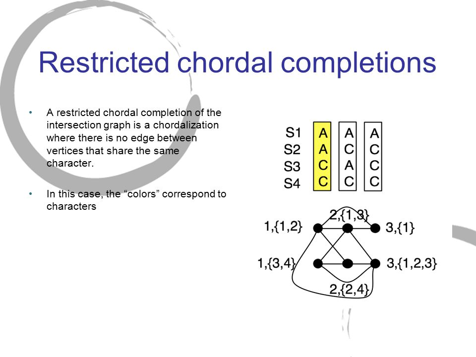 Restricted chordal completions