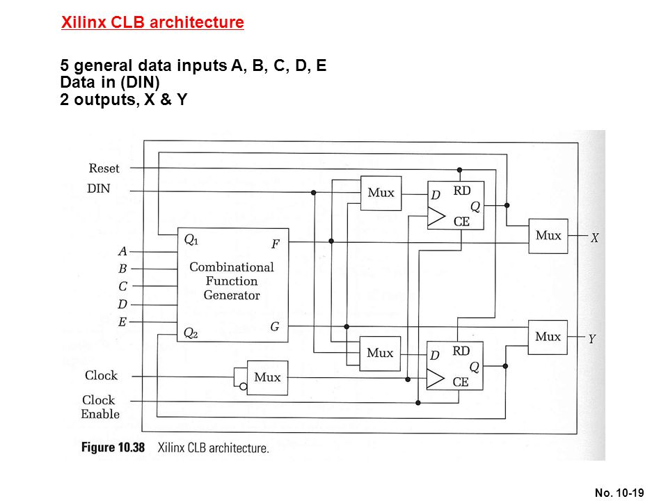 Xilinx CLB architecture