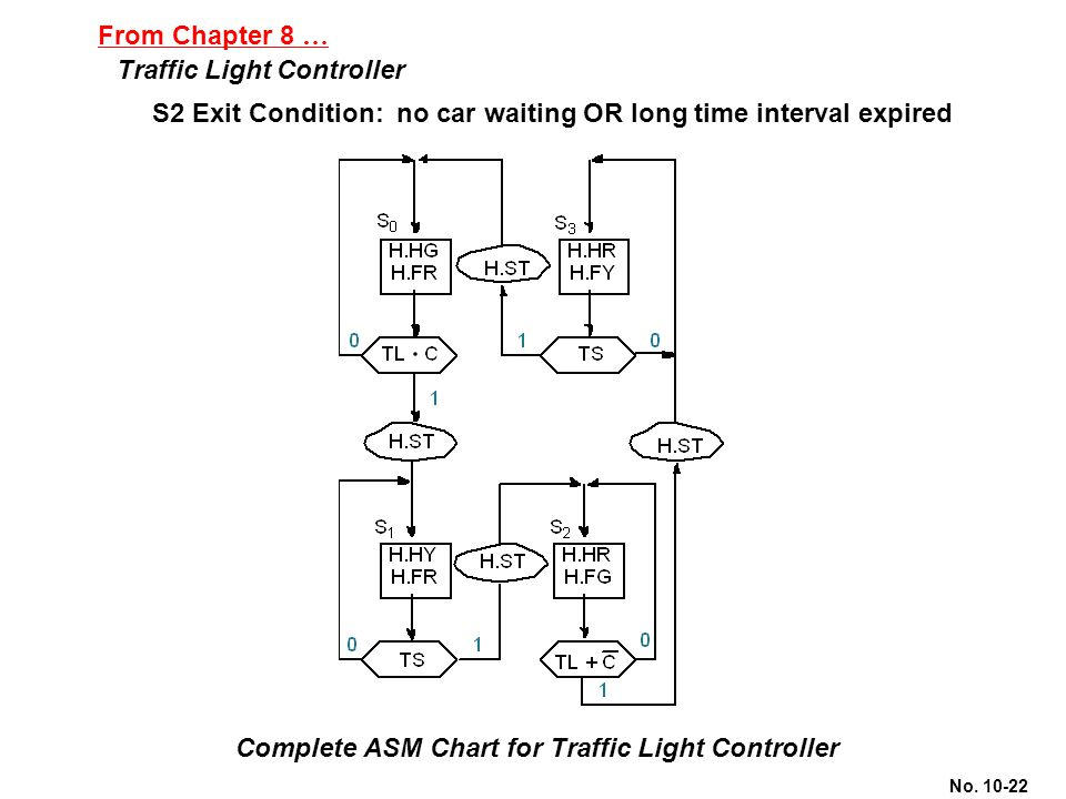 From Chapter 8 … Traffic Light Controller. S2 Exit Condition: no car waiting OR long time interval expired.