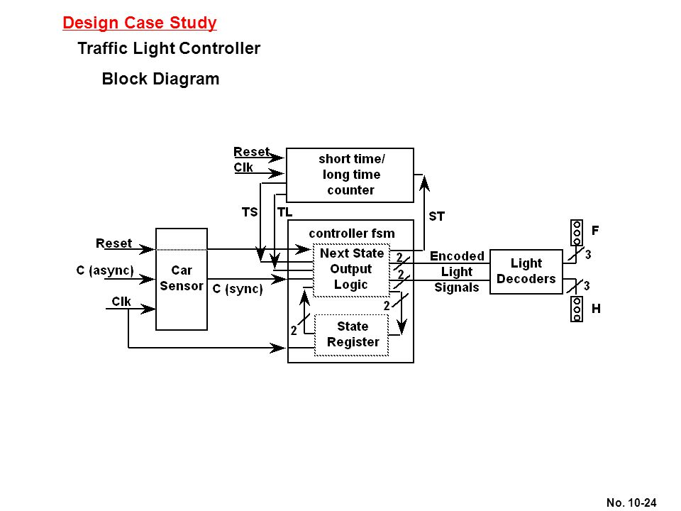 Design Case Study Traffic Light Controller Block Diagram