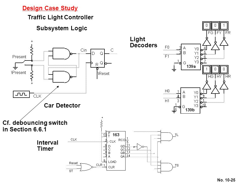 Design Case Study Traffic Light Controller. Subsystem Logic. Light. Decoders. Car Detector. Cf. debouncing switch in Section 6.6.1.