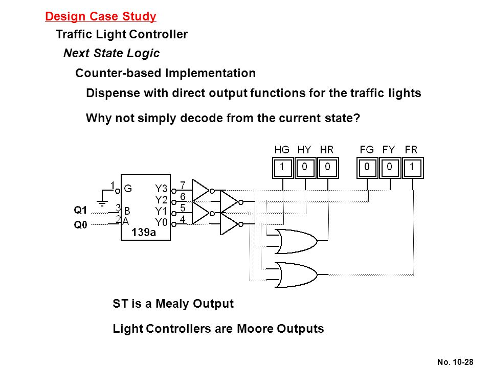 Design Case Study Traffic Light Controller. Next State Logic. Counter-based Implementation.