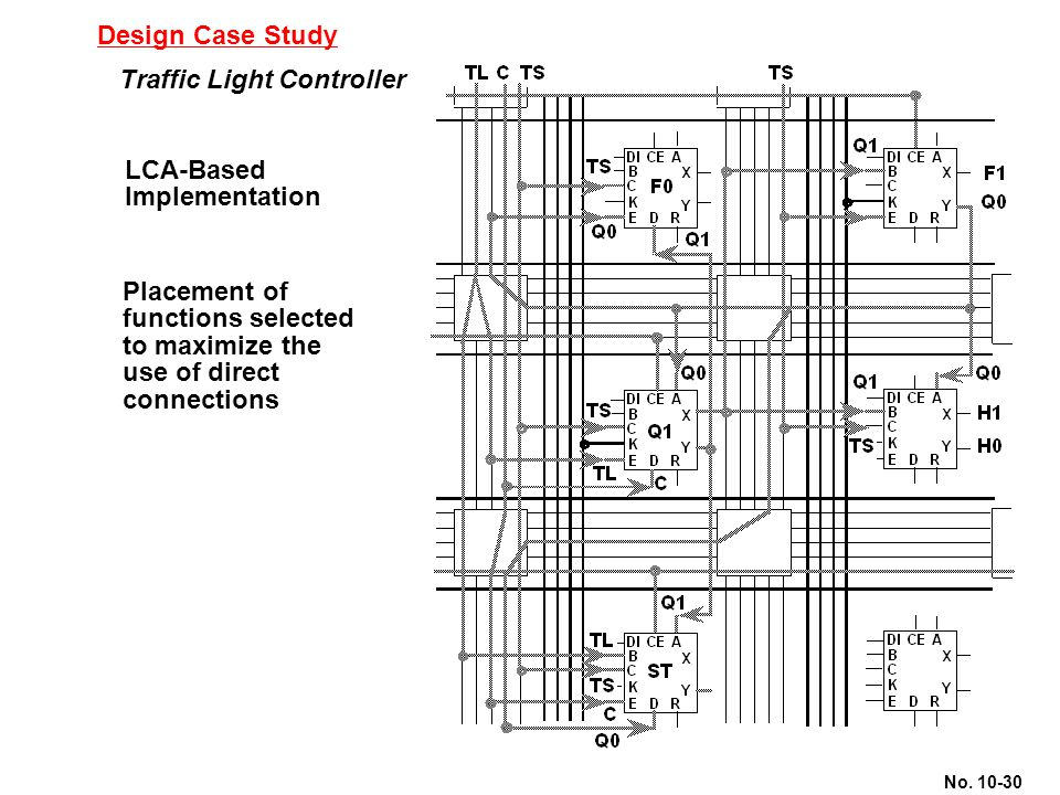 Design Case Study Traffic Light Controller. LCA-Based. Implementation. Placement of. functions selected.