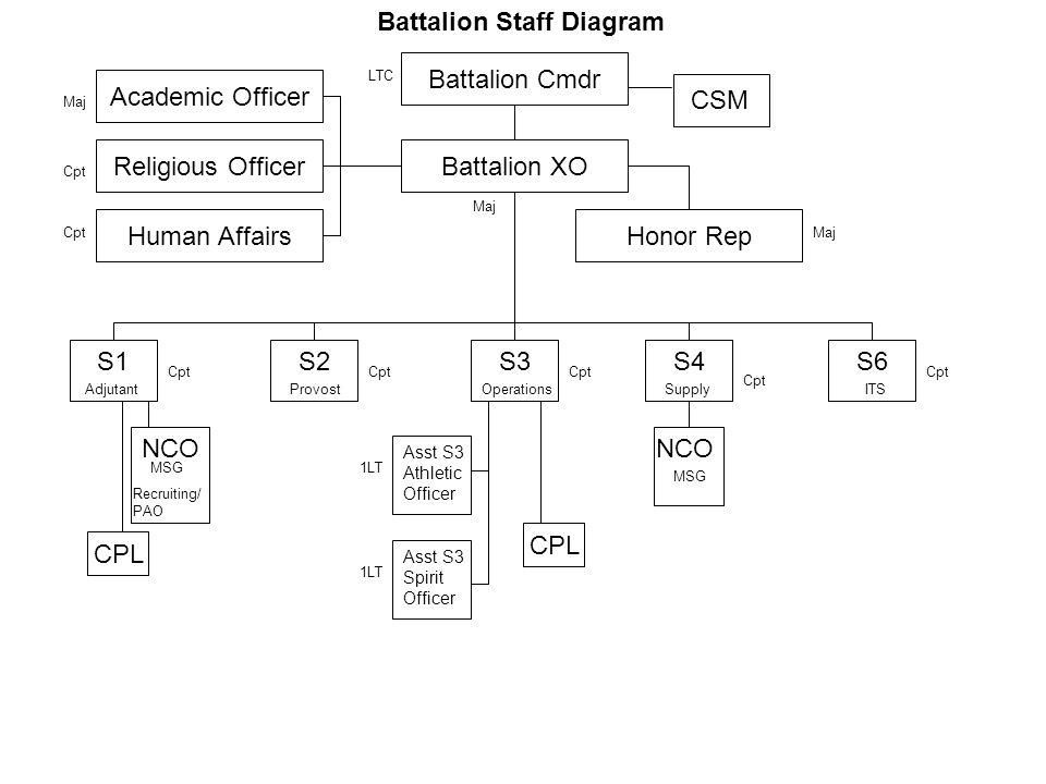 Battalion Staff Diagram