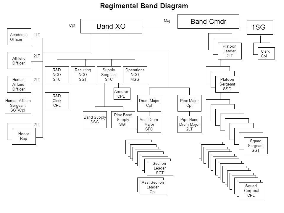 Regimental Band Diagram