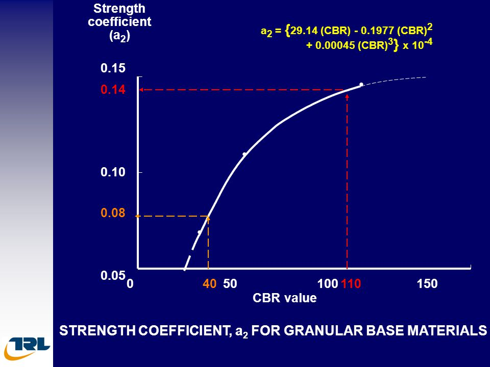 • • • STRENGTH COEFFICIENT, a2 FOR GRANULAR BASE MATERIALS