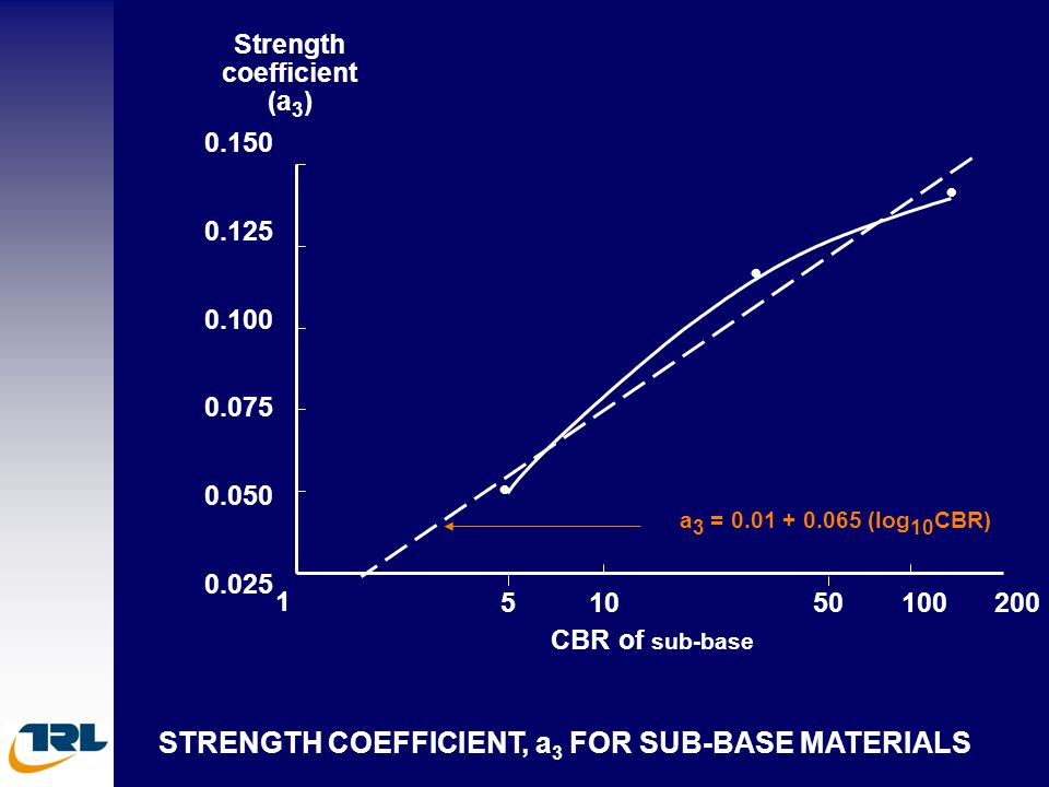 • • • STRENGTH COEFFICIENT, a3 FOR SUB-BASE MATERIALS