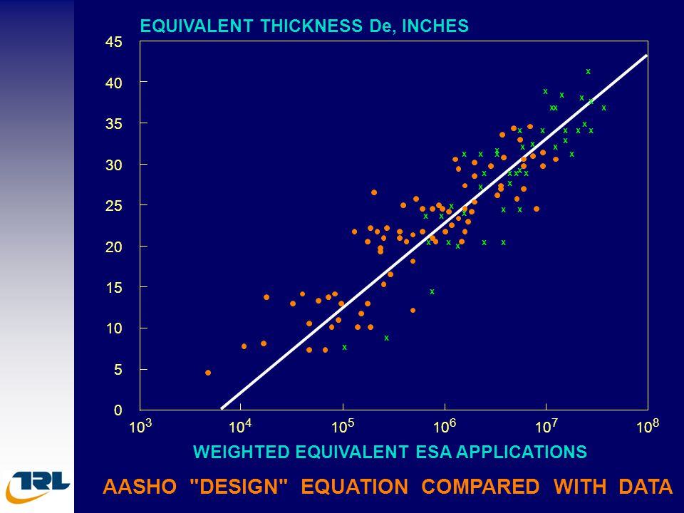 AASHO DESIGN EQUATION COMPARED WITH DATA