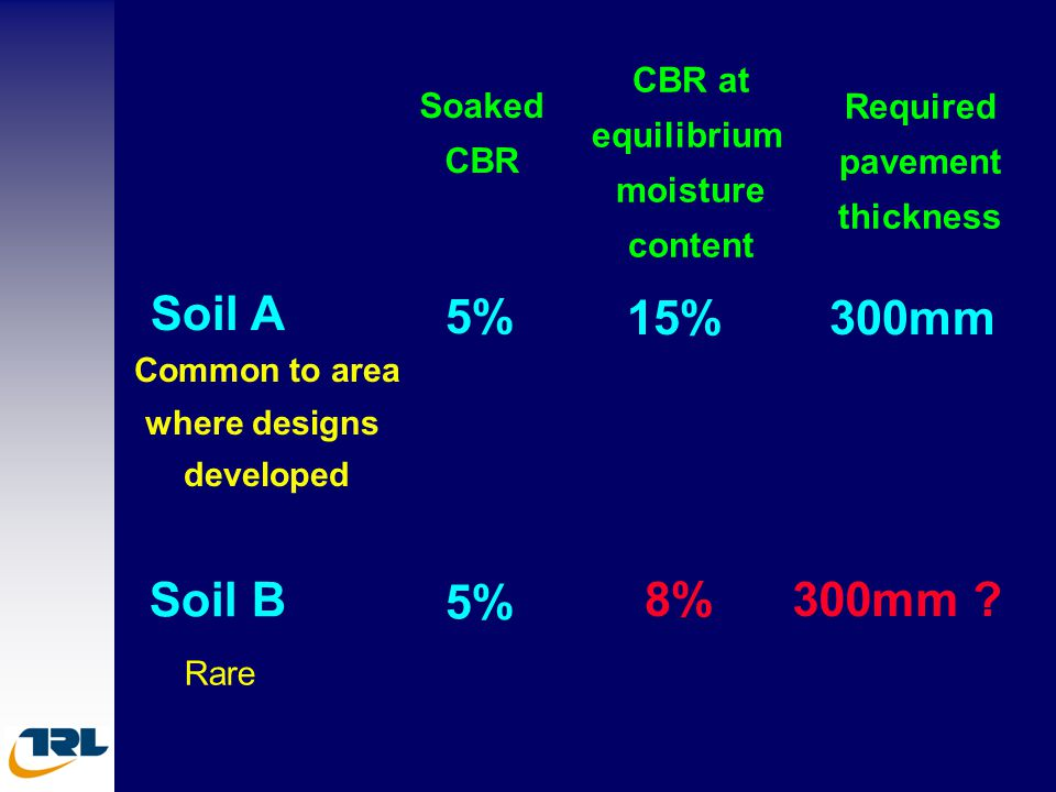 Soil A 5% 15% 300mm Soil B 5% 8% 300mm CBR at equilibrium Soaked