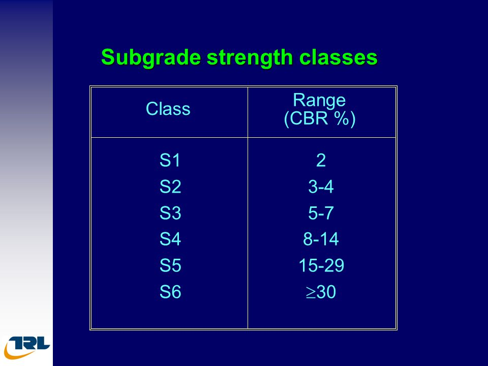 Subgrade strength classes