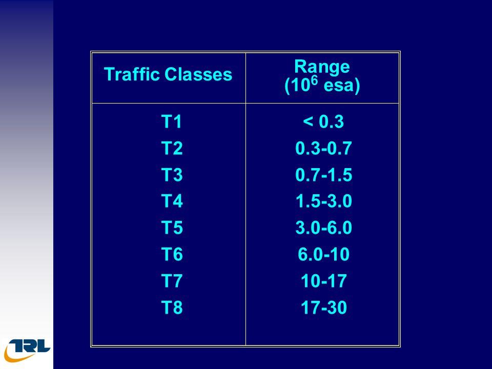Range (106 esa) Traffic Classes. T1 T2 T3 T4 T5 T6 T7 T8.