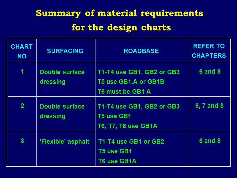Summary of material requirements